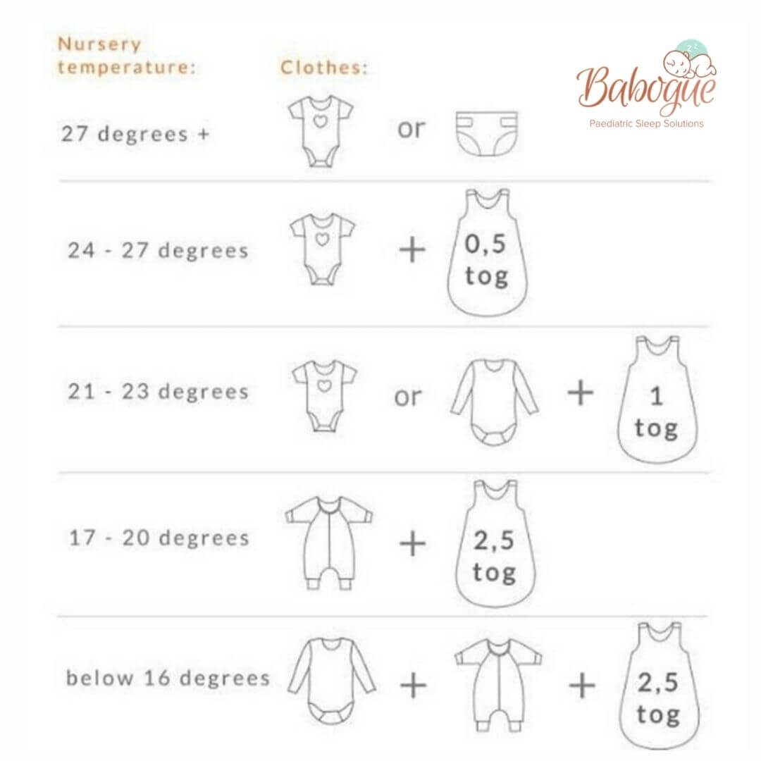 Keeping baby cool chart